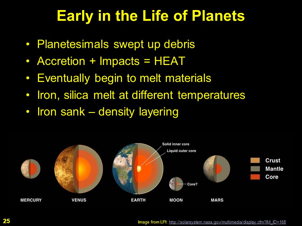 25 Early in the Life of Planets Planetesimals swept up debris Accretion + Impacts = HEAT Eventually begin to melt materials Iron, silica melt at different temperatures Iron sank – density layering Image from LPI: http://solarsystem.nasa.gov/multimedia/display.cfm IM_ID=168http://solarsystem.nasa.gov/multimedia/display.cfm IM_ID=168 25