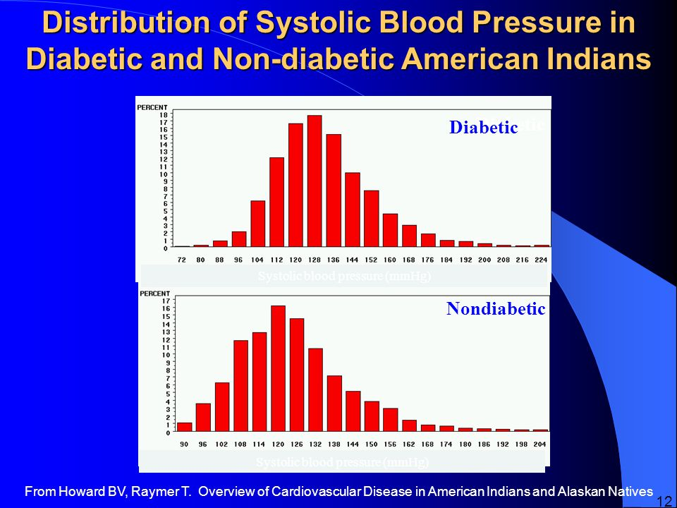 Distribution of Systolic Blood Pressure in Diabetic and Non-diabetic American Indians Diabetic Nondiabetic Systolic blood pressure (mmHg) Diabetic From Howard BV, Raymer T.