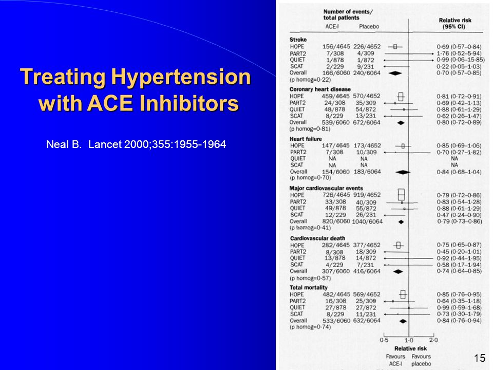 Neal B. Lancet 2000;355: Treating Hypertension with ACE Inhibitors with ACE Inhibitors 15