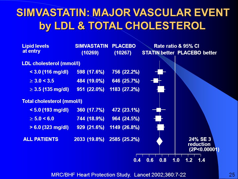 SIMVASTATIN: MAJOR VASCULAR EVENT by LDL & TOTAL CHOLESTEROL (10269)(10267) SIMVASTATINPLACEBORate ratio & 95% CI STATIN betterPLACEBO better Lipid levels at entry LDL cholesterol (mmol/l) (17.6%)(22.2%)< 3.0 (116 mg/dl) (19.0%)(25.7%)  3.0 < (22.0%)(27.2%)  3.5 (135 mg/dl) Total cholesterol (mmol/l) (17.7%)(23.1%)< 5.0 (193 mg/dl) (18.9%)(24.5%)  5.0 < (21.6%)(26.8%)> 6.0 (323 mg/dl) 24% SE 3 reduction (2P< ) (19.8%)(25.2%)ALL PATIENTS MRC/BHF Heart Protection Study.