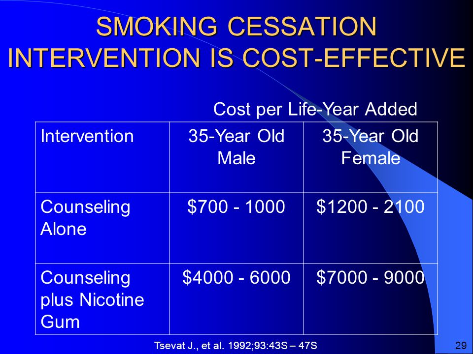 SMOKING CESSATION INTERVENTION IS COST-EFFECTIVE Intervention35-Year Old Male 35-Year Old Female Counseling Alone $ $ Counseling plus Nicotine Gum $ $ Cost per Life-Year Added Tsevat J., et al.