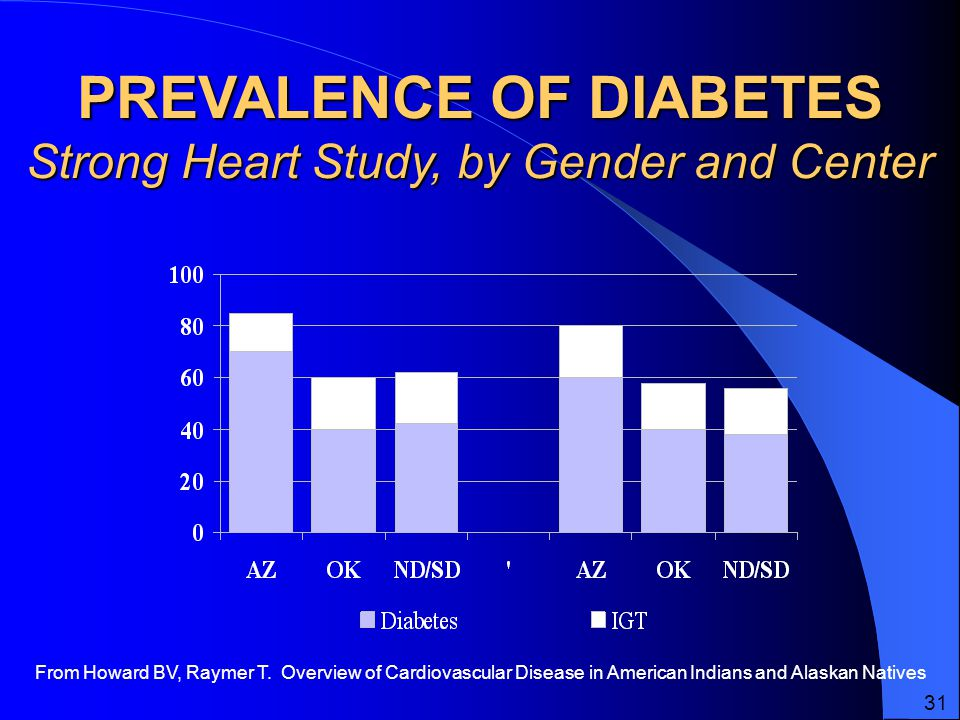 PREVALENCE OF DIABETES Strong Heart Study, by Gender and Center From Howard BV, Raymer T.