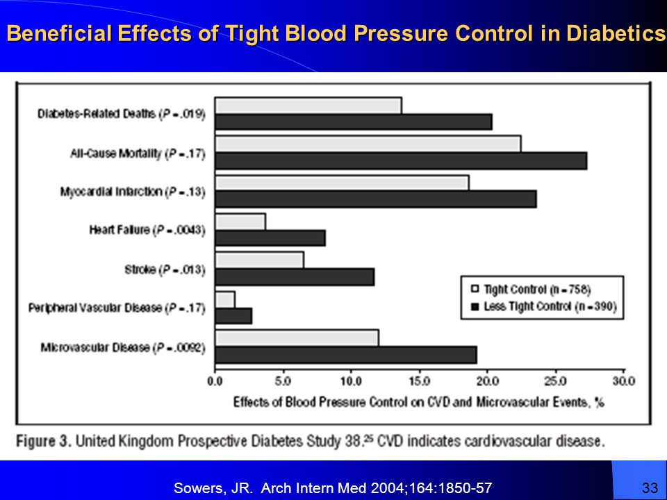 Beneficial Effects of Tight Blood Pressure Control in Diabetics Sowers, JR.