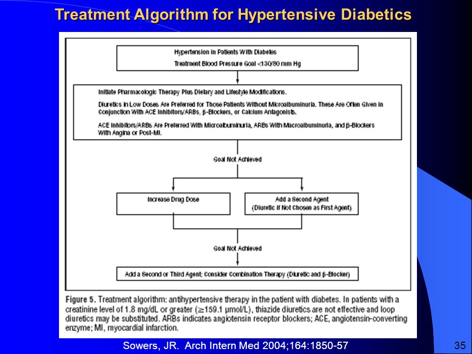 Treatment Algorithm for Hypertensive Diabetics Sowers, JR. Arch Intern Med 2004;164: