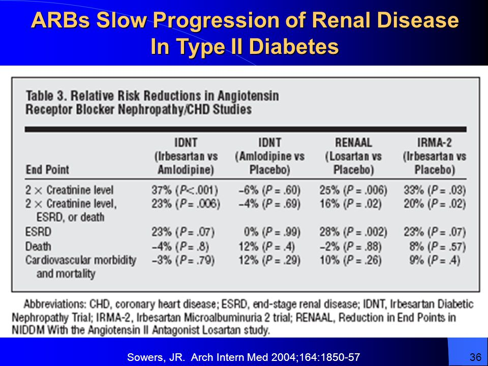 ARBs Slow Progression of Renal Disease In Type II Diabetes Sowers, JR.