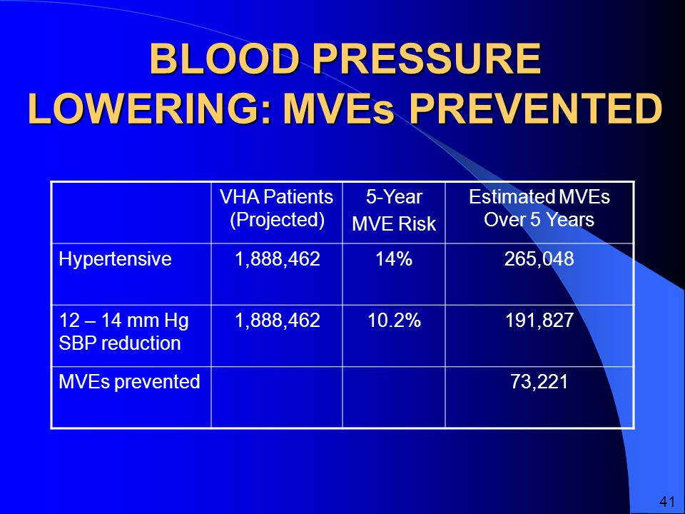 BLOOD PRESSURE LOWERING: MVEs PREVENTED VHA Patients (Projected) 5-Year MVE Risk Estimated MVEs Over 5 Years Hypertensive1,888,46214%265, – 14 mm Hg SBP reduction 1,888, %191,827 MVEs prevented73,221 41