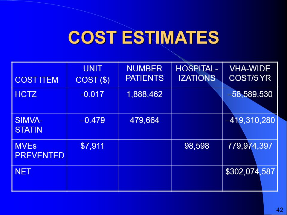 COST ESTIMATES COST ITEM UNIT COST ($) NUMBER PATIENTS HOSPITAL- IZATIONS VHA-WIDE COST/5 YR HCTZ ,888,462–58,589,530 SIMVA- STATIN – ,664–419,310,280 MVEs PREVENTED $7,91198,598779,974,397 NET$302,074,587 42