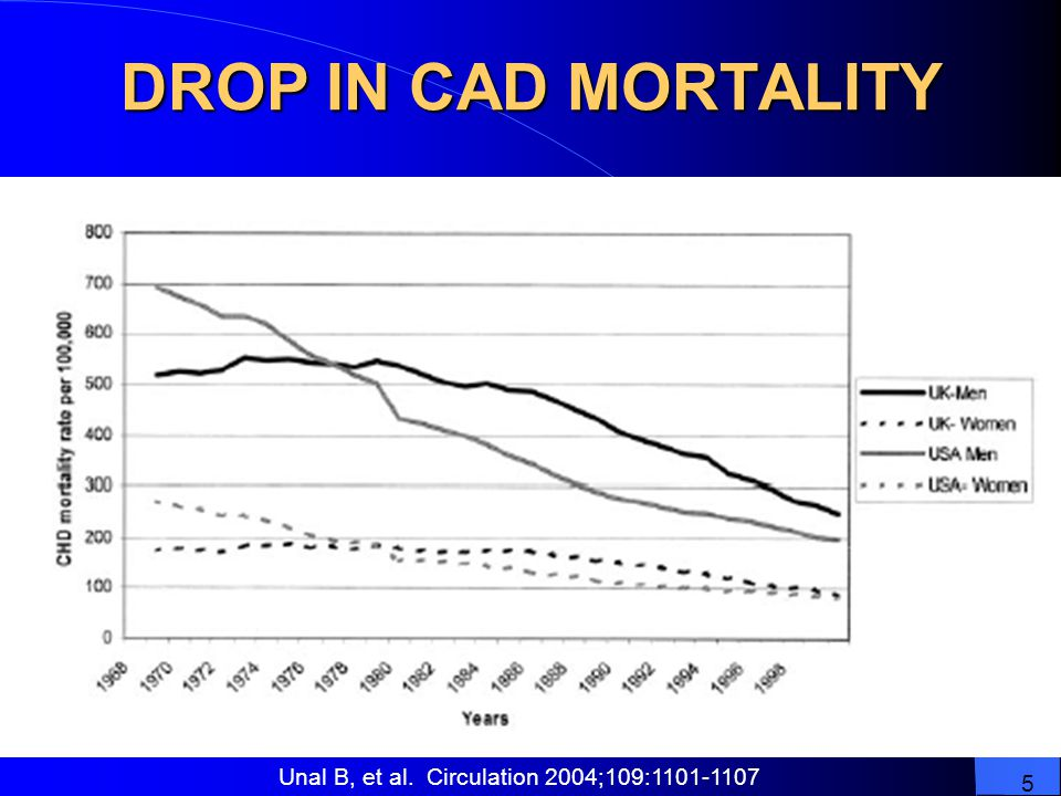 DROP IN CAD MORTALITY Unal B, et al. Circulation 2004;109: