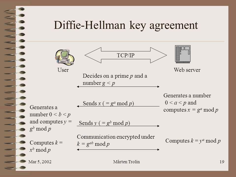 Mar 5, 2002Mårten Trolin19 Diffie-Hellman key agreement TCP/IP User Web server Sends x ( = g a mod p) Communication encrypted under k = g ab mod p Generates a number 0 < a < p and computes x = g a mod p Decides on a prime p and a number g < p Generates a number 0 < b < p and computes y = g b mod p Sends y ( = g b mod p) Computes k = x b mod p Computes k = y a mod p