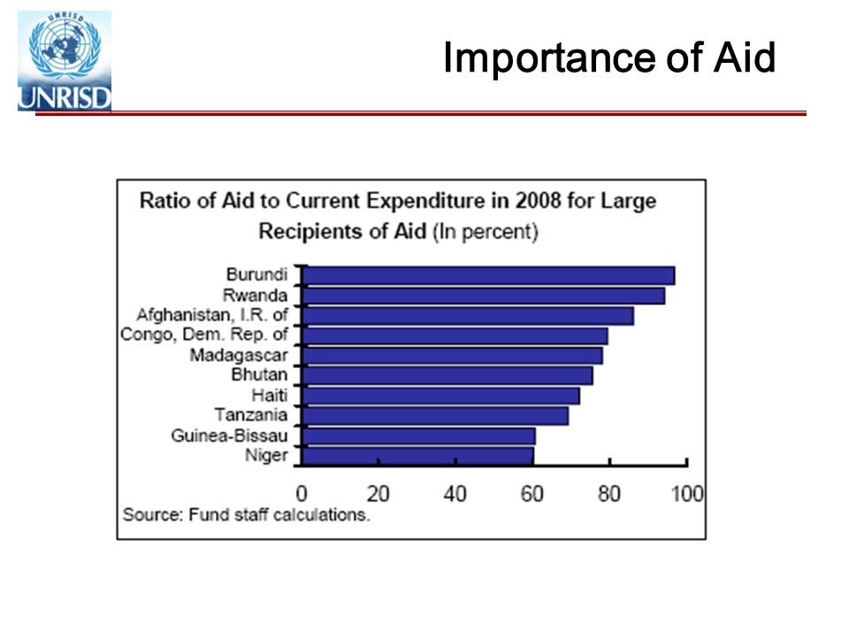 Importance of Aid