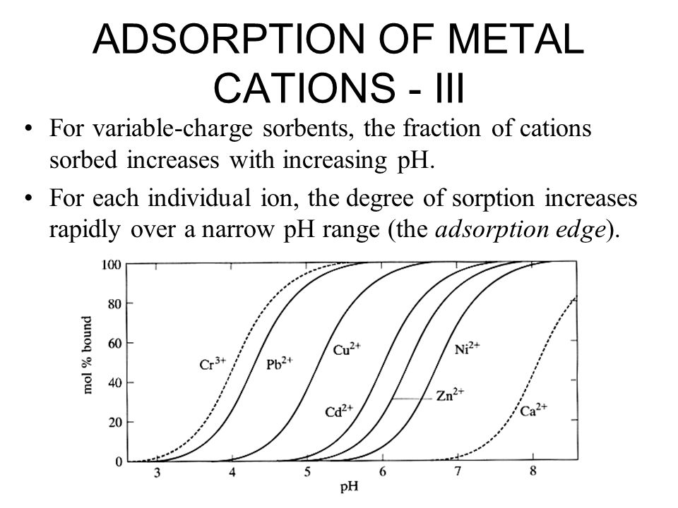 ADSORPTION OF METAL CATIONS - III For variable-charge sorbents, the fraction of cations sorbed increases with increasing pH.