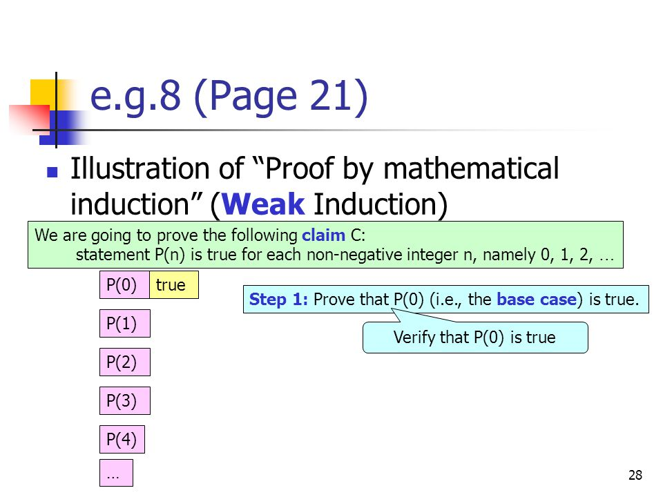 28 e.g.8 (Page 21) Illustration of Proof by mathematical induction (Weak Induction) We are going to prove the following claim C: statement P(n) is true for each non-negative integer n, namely 0, 1, 2, … P(0)true P(1) P(2) P(3) P(4) … Step 1: Prove that P(0) (i.e., the base case) is true.
