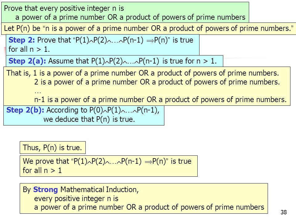 38 e.g.9 Prove that every positive integer n is a power of a prime number OR a product of powers of prime numbers Let P(n) be n is a power of a prime number OR a product of powers of prime numbers.