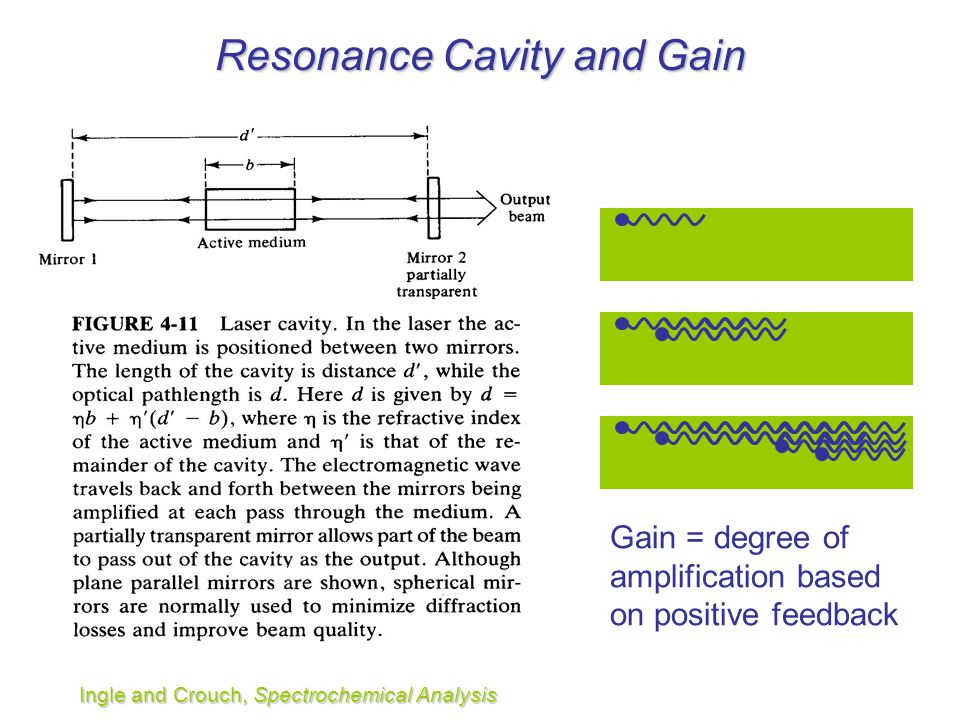 Resonance Cavity and Gain Ingle and Crouch, Spectrochemical Analysis Gain = degree of amplification based on positive feedback
