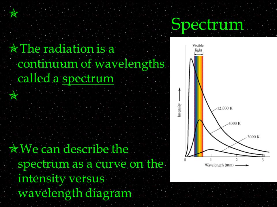 Spectrum   The radiation is a continuum of wavelengths called a spectrum   We can describe the spectrum as a curve on the intensity versus wavelength diagram