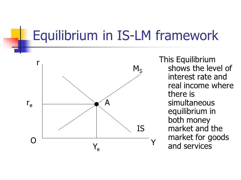 Equilibrium in IS-LM framework This Equilibrium shows the level of interest rate and real income where there is simultaneous equilibrium in both money market and the market for goods and services MSMS O rere IS A r YeYe Y