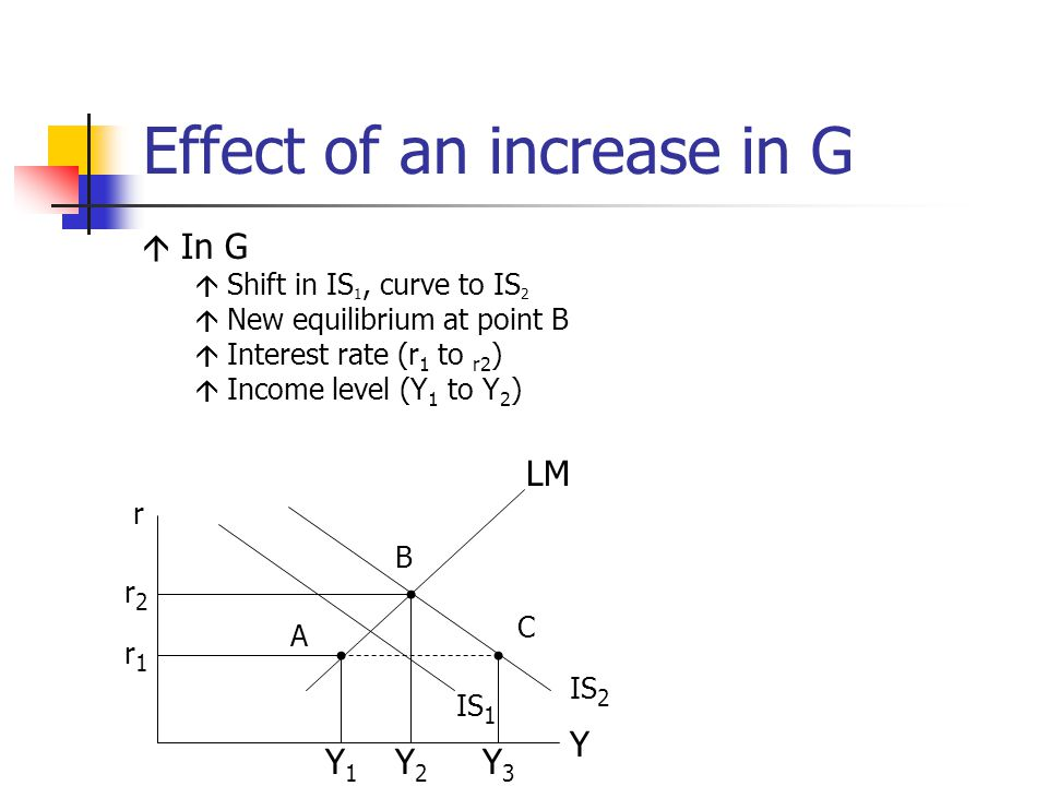Effect of an increase in G  In G  Shift in IS 1, curve to IS 2  New equilibrium at point B  Interest rate (r 1 to r2 )  Income level (Y 1 to Y 2 ) r2r2 r IS 1 IS 2 A B C Y1Y1 Y2Y2 Y3Y3 Y r1r1 LM