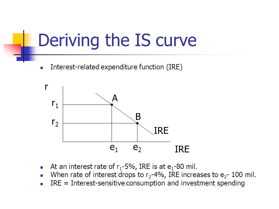 Deriving the IS curve Interest-related expenditure function (IRE) At an interest rate of r 1 -5%, IRE is at e 1 -80 mil.