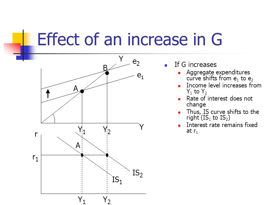 Effect of an increase in G If G increases Aggregate expenditures curve shifts from e 1 to e 2 Income level increases from Y 1 to Y 2 Rate of interest does not change Thus, IS curve shifts to the right (IS 1 to IS 2 ) Interest rate remains fixed at r 1 Y e2e2 e1e1 Y A B Y2Y2 Y1Y1 Y1Y1 Y2Y2 r1r1 r IS 1 IS 2 A