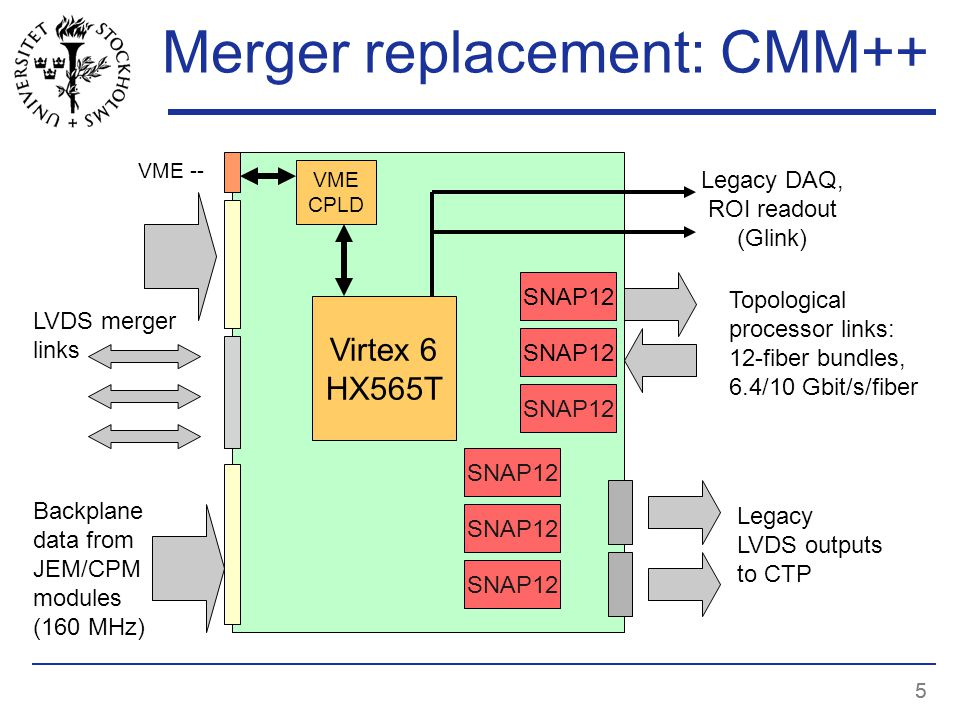 55 Merger replacement: CMM++ Legacy DAQ, ROI readout (Glink) SNAP12 Topological processor links: 12-fiber bundles, 6.4/10 Gbit/s/fiber Legacy LVDS outputs to CTP Virtex 6 HX565T Backplane data from JEM/CPM modules (160 MHz) LVDS merger links SNAP12 VME CPLD VME --