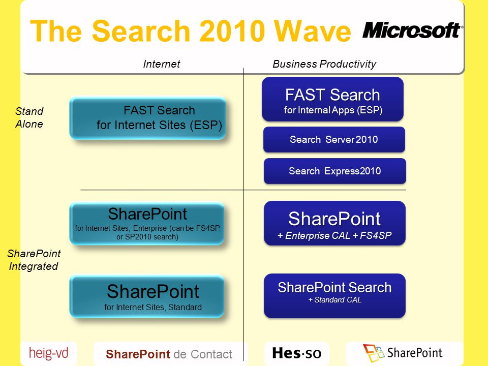 SharePoint de Contact The Search 2010 Wave FAST Search for Internet Sites (ESP) FAST Search for Internet Sites (ESP) InternetBusiness Productivity Stand Alone FAST Search for Internal Apps (ESP) SharePoint Integrated SharePoint + Enterprise CAL + FS4SP SharePoint Search + Standard CAL SharePoint for Internet Sites, Standard SharePoint for Internet Sites, Enterprise (can be FS4SP or SP2010 search) Search Server 2010 Search Express2010