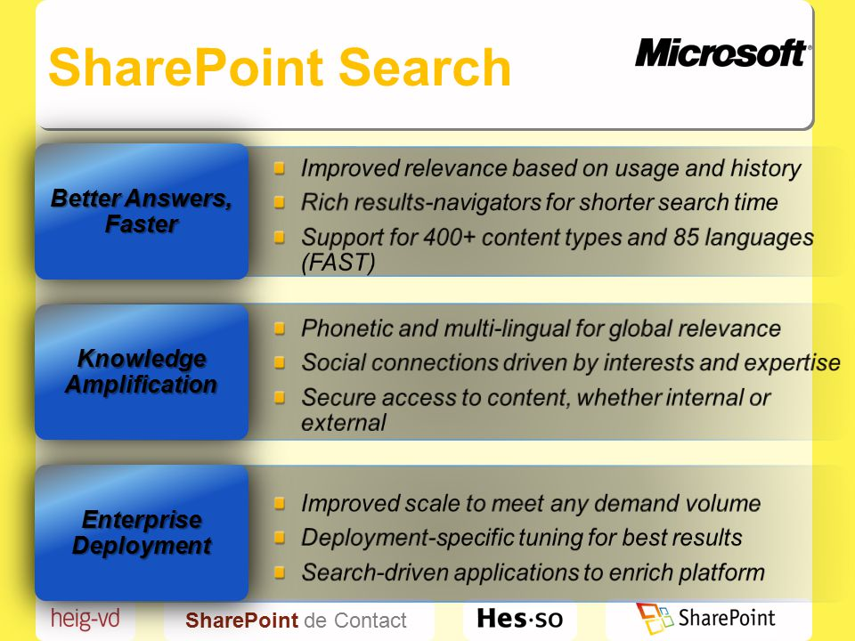 SharePoint de Contact SharePoint Search Enterprise Deployment Knowledge Amplification Better Answers, Faster