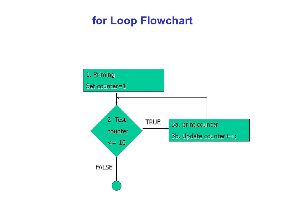 for Loop Flowchart 1. Priming Set counter=1 2. Test counter <= 10 3a.