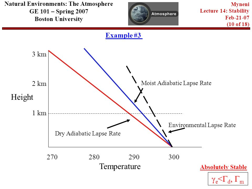 Natural Environments: The Atmosphere GE 101 – Spring 2007 Boston University Myneni Lecture 14: Stability Feb (10 of 18) Example # km 2 km 280 Temperature Height 3 km 270 Dry Adiabatic Lapse Rate Moist Adiabatic Lapse Rate Environmental Lapse Rate Absolutely Stable  e <  d,  m