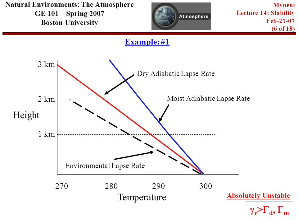 km 2 km 280 Temperature Height 3 km 270 Dry Adiabatic Lapse Rate Moist Adiabatic Lapse Rate Environmental Lapse Rate Absolutely Unstable  e >  d,  m Example: #1 Natural Environments: The Atmosphere GE 101 – Spring 2007 Boston University Myneni Lecture 14: Stability Feb (6 of 18)