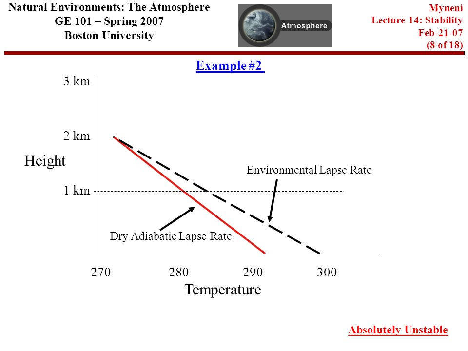 Natural Environments: The Atmosphere GE 101 – Spring 2007 Boston University Myneni Lecture 14: Stability Feb (8 of 18) Example # km 2 km 280 Temperature Height 3 km 270 Dry Adiabatic Lapse Rate Environmental Lapse Rate Absolutely Unstable