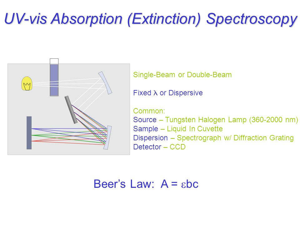 UV-vis Absorption (Extinction) Spectroscopy Single-Beam or Double-Beam Fixed or Dispersive Common: Source – Tungsten Halogen Lamp ( nm) Sample – Liquid In Cuvette Dispersion – Spectrograph w/ Diffraction Grating Detector – CCD Beer's Law: A =  bc