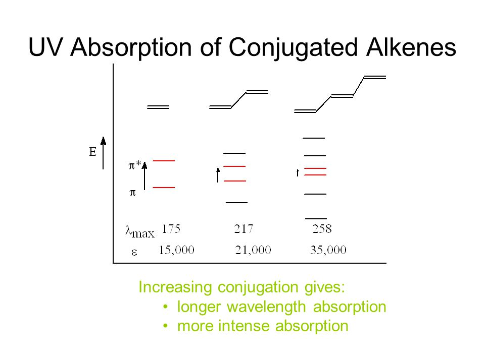 UV Absorption of Conjugated Alkenes Increasing conjugation gives: longer wavelength absorption more intense absorption