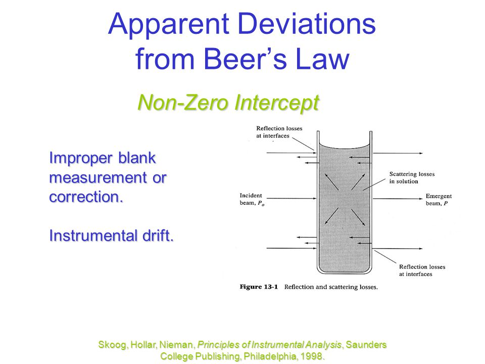 Apparent Deviations from Beer's Law Non-Zero Intercept Improper blank measurement or correction.