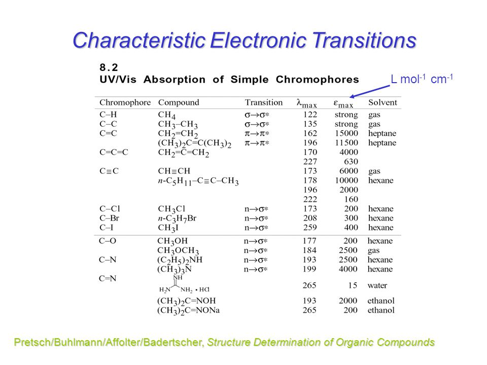 Characteristic Electronic Transitions Pretsch/Buhlmann/Affolter/Badertscher, Structure Determination of Organic Compounds L mol -1 cm -1