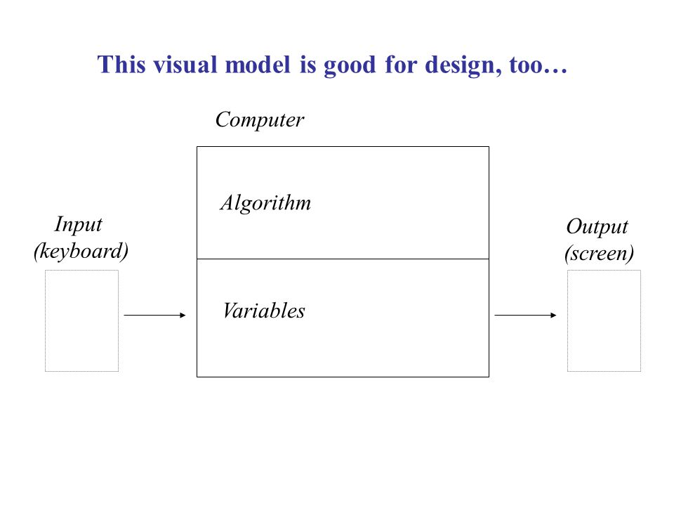 This visual model is good for design, too… Algorithm Computer Input (keyboard) Output (screen) Variables