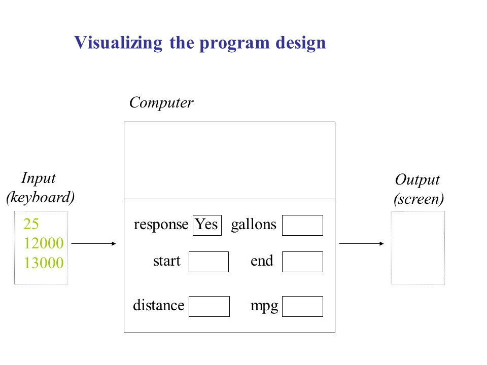 Visualizing the program design response end distance Yesgallons start mpg Computer Input (keyboard) Output (screen)