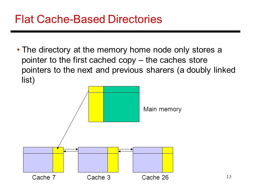 13 Flat Cache-Based Directories The directory at the memory home node only stores a pointer to the first cached copy – the caches store pointers to the next and previous sharers (a doubly linked list) Main memory Cache 7Cache 3Cache 26
