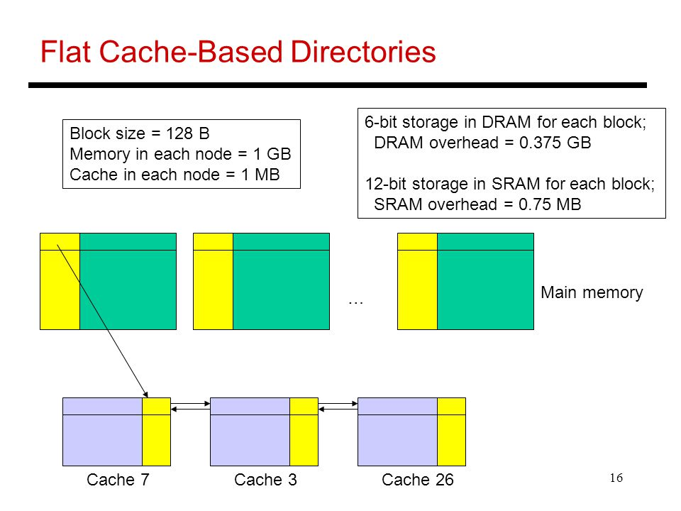 16 Flat Cache-Based Directories Main memory … Block size = 128 B Memory in each node = 1 GB Cache in each node = 1 MB 6-bit storage in DRAM for each block; DRAM overhead = GB 12-bit storage in SRAM for each block; SRAM overhead = 0.75 MB Cache 7Cache 3Cache 26