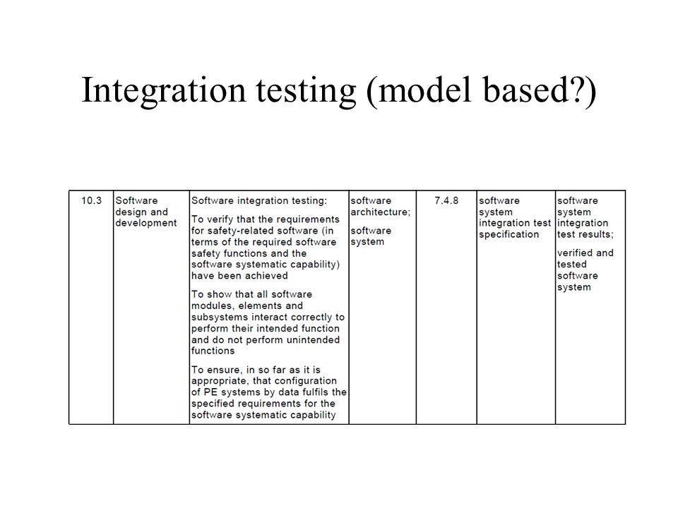Integration testing (model based )
