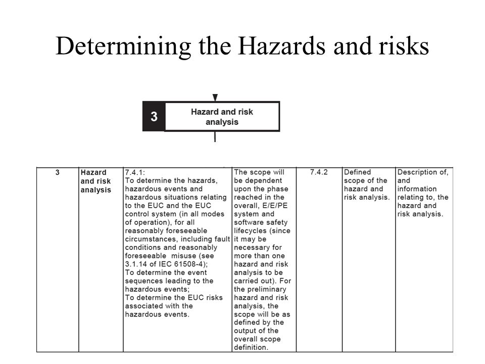 Determining the Hazards and risks
