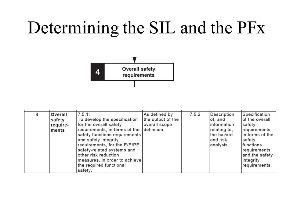 Determining the SIL and the PFx