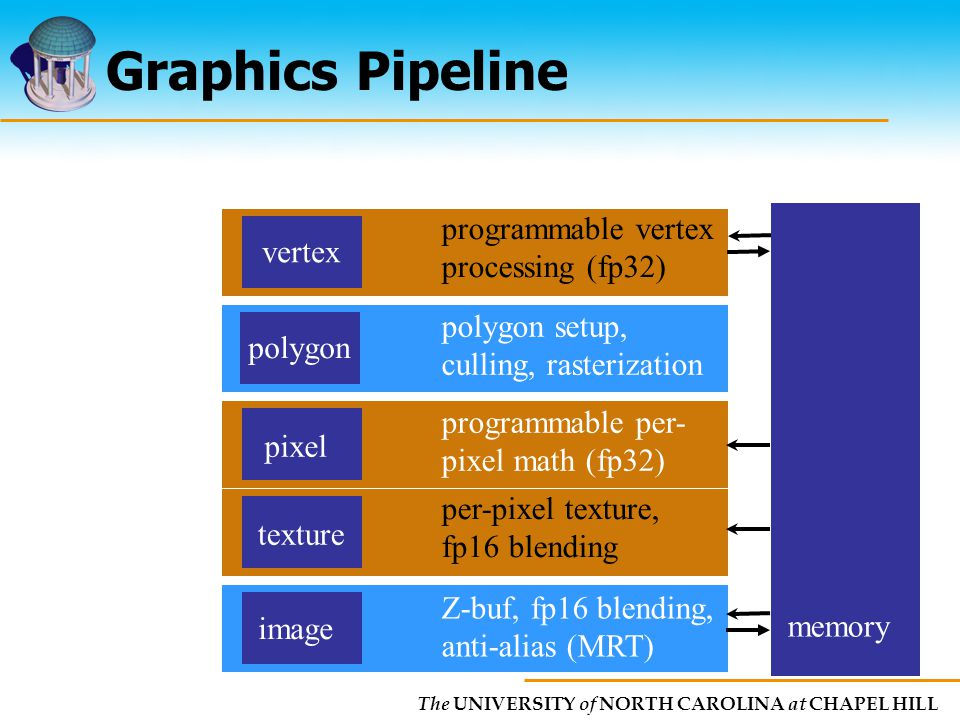 02/22/ Manocha Interactive Modeling and Simulation using Graphics ...
