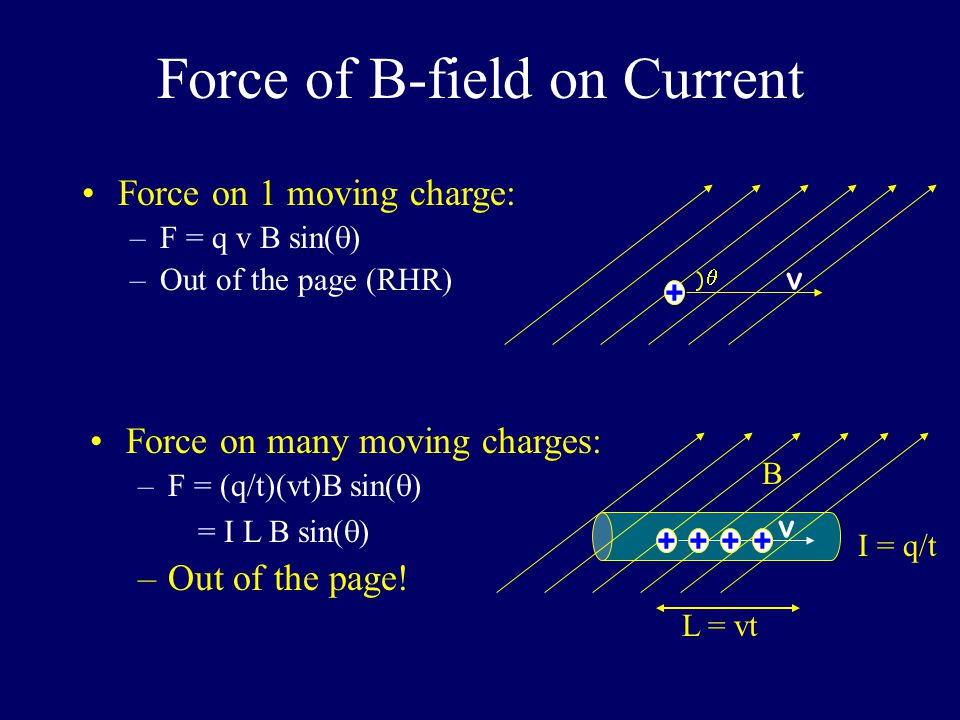 Force of B-field on Current + v  Force on 1 moving charge: –F = q v B sin(  ) –Out of the page (RHR) Force on many moving charges: –F = (q/t)(vt)B sin(  ) = I L B sin(  ) –Out of the page.