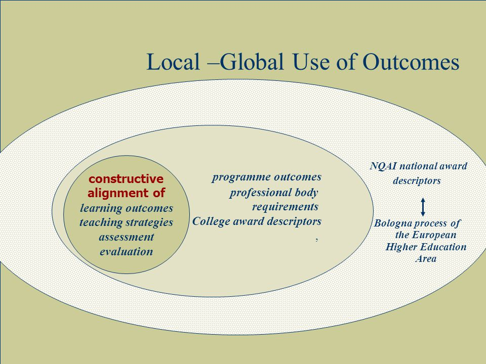 12 programme outcomes professional body requirements College award descriptors, Local –Global Use of Outcomes NQAI national award descriptors Bologna process of the European Higher Education Area constructive alignment of learning outcomes teaching strategies assessment evaluation