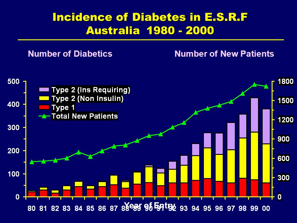 Incidence of Diabetes in E.S.R.F Australia Year of Entry Number of DiabeticsNumber of New Patients