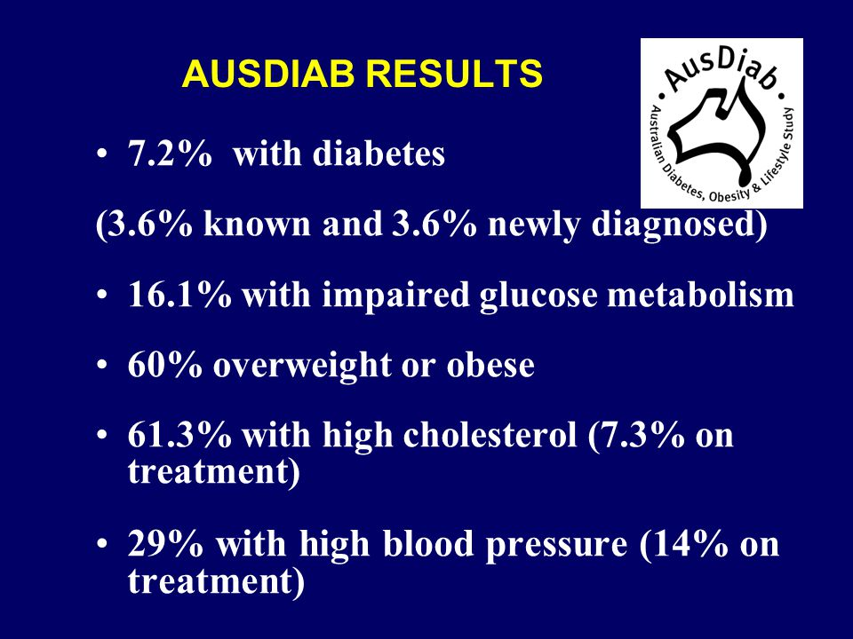 AUSDIAB RESULTS 7.2% with diabetes (3.6% known and 3.6% newly diagnosed) 16.1% with impaired glucose metabolism 60% overweight or obese 61.3% with high cholesterol (7.3% on treatment) 29% with high blood pressure (14% on treatment)