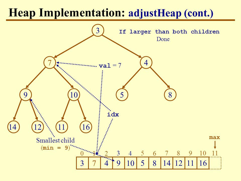 Heap Implementation: adjustHeap (cont.) val = 7 11 max If larger than both children Done idx Smallest child ( min = 9 )