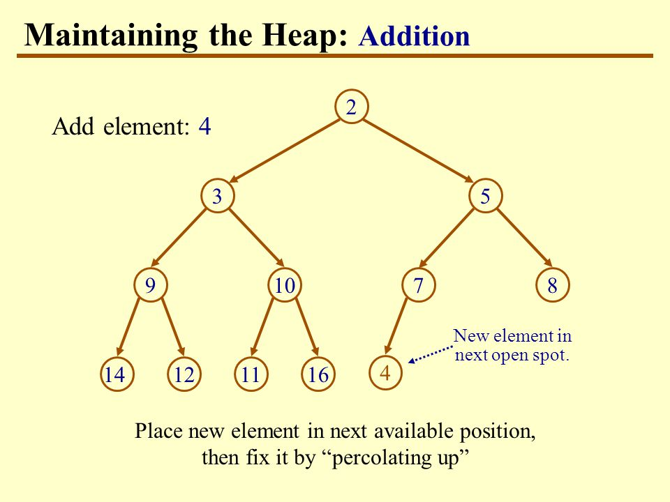 Maintaining the Heap: Addition Place new element in next available position, then fix it by percolating up Add element: 4 New element in next open spot.