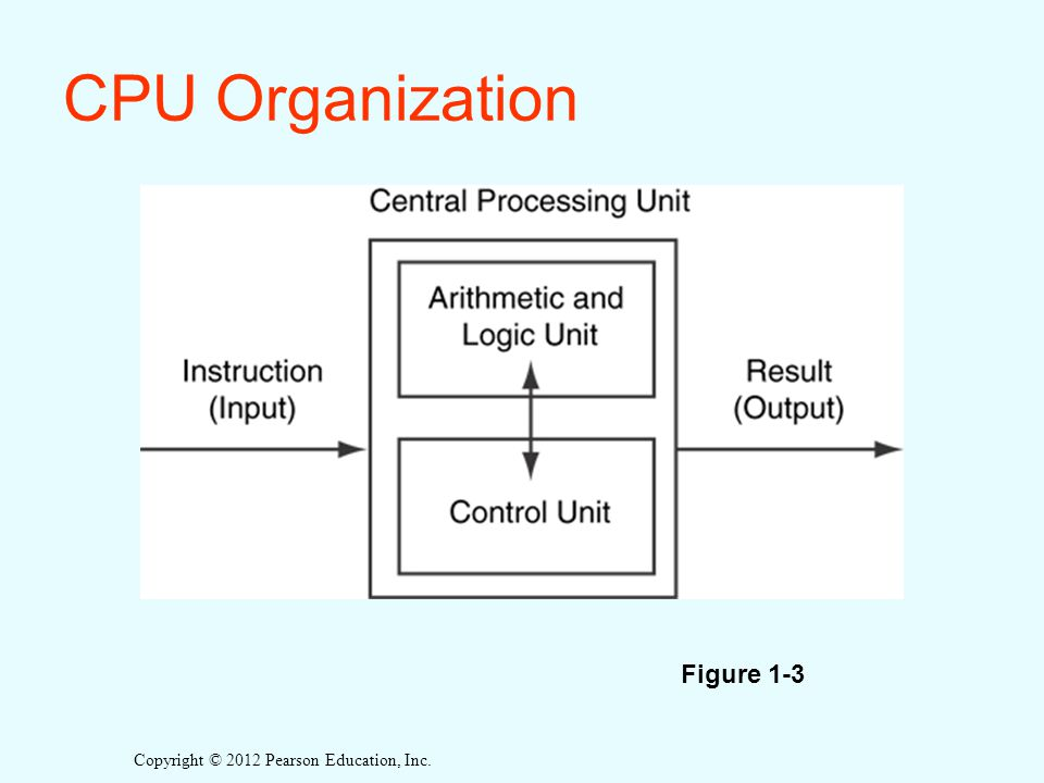Copyright © 2012 Pearson Education, Inc. CPU Organization Figure 1-3