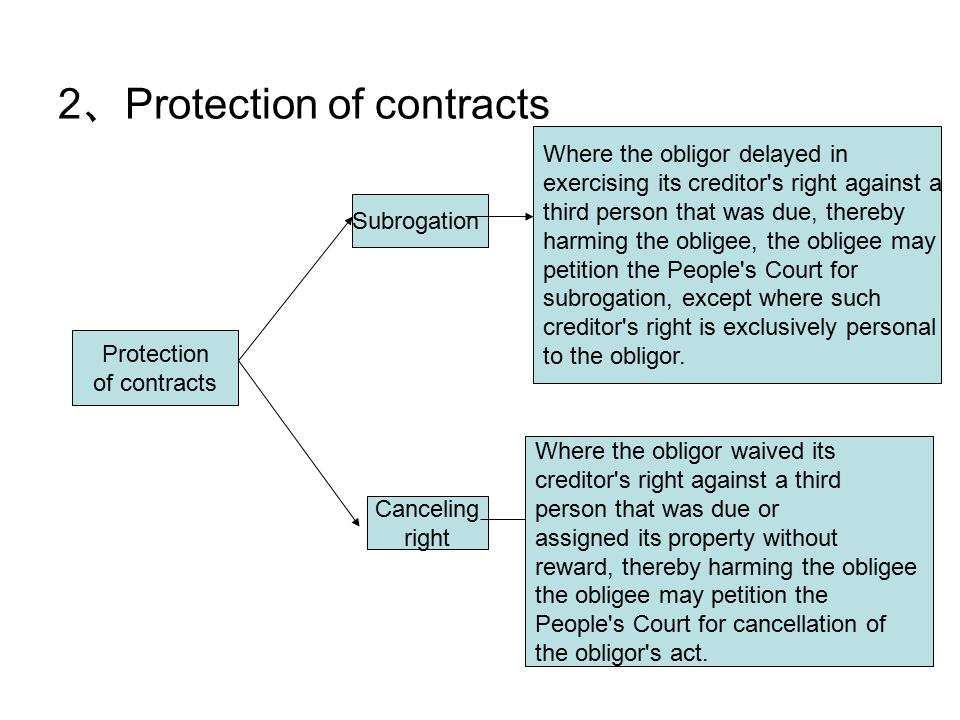2 、 Protection of contracts Protection of contracts Subrogation Canceling right Where the obligor delayed in exercising its creditor s right against a third person that was due, thereby harming the obligee, the obligee may petition the People s Court for subrogation, except where such creditor s right is exclusively personal to the obligor.